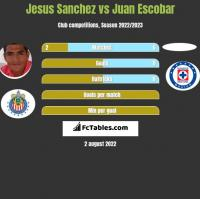 Jesus Sanchez vs Juan Escobar h2h player stats