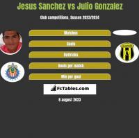 Jesus Sanchez vs Julio Gonzalez h2h player stats