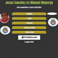Jesus Sanchez vs Manuel Mayorga h2h player stats