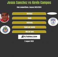 Jesus Sanchez vs Kevin Campos h2h player stats