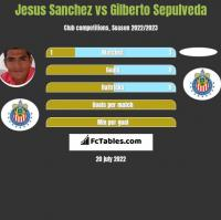 Jesus Sanchez vs Gilberto Sepulveda h2h player stats