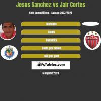 Jesus Sanchez vs Jair Cortes h2h player stats