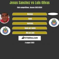 Jesus Sanchez vs Luis Olivas h2h player stats