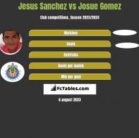 Jesus Sanchez vs Josue Gomez h2h player stats