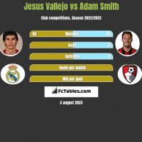 Jesus Vallejo vs Adam Smith h2h player stats