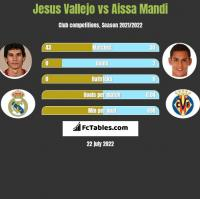 Jesus Vallejo vs Aissa Mandi h2h player stats