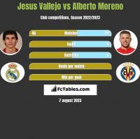 Jesus Vallejo vs Alberto Moreno h2h player stats