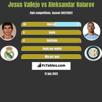 Jesus Vallejo vs Aleksandar Kolarov h2h player stats