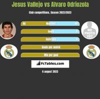 Jesus Vallejo vs Alvaro Odriozola h2h player stats