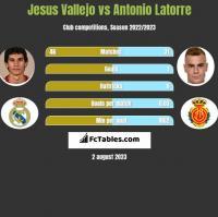 Jesus Vallejo vs Antonio Latorre h2h player stats
