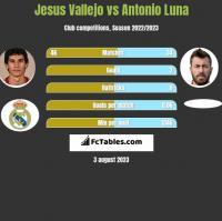 Jesus Vallejo vs Antonio Luna h2h player stats