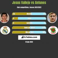 Jesus Vallejo vs Antunes h2h player stats