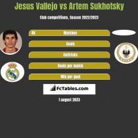 Jesus Vallejo vs Artem Sukhotsky h2h player stats