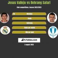 Jesus Vallejo vs Behrang Safari h2h player stats