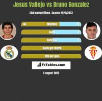 Jesus Vallejo vs Bruno Gonzalez h2h player stats