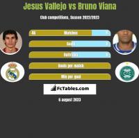 Jesus Vallejo vs Bruno Viana h2h player stats