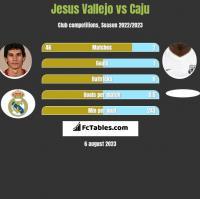 Jesus Vallejo vs Caju h2h player stats