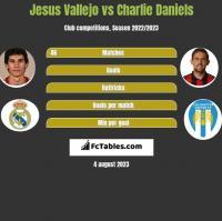 Jesus Vallejo vs Charlie Daniels h2h player stats