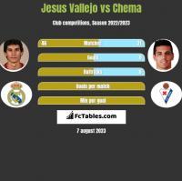 Jesus Vallejo vs Chema h2h player stats