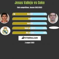 Jesus Vallejo vs Coke h2h player stats