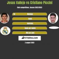 Jesus Vallejo vs Cristiano Piccini h2h player stats
