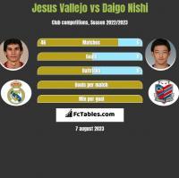 Jesus Vallejo vs Daigo Nishi h2h player stats