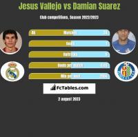 Jesus Vallejo vs Damian Suarez h2h player stats