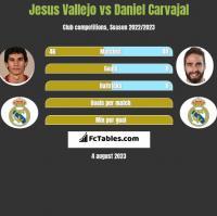 Jesus Vallejo vs Daniel Carvajal h2h player stats