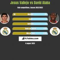 Jesus Vallejo vs David Alaba h2h player stats