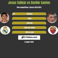 Jesus Vallejo vs Davide Santon h2h player stats