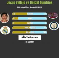 Jesus Vallejo vs Denzel Dumfries h2h player stats