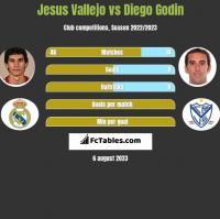 Jesus Vallejo vs Diego Godin h2h player stats