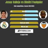 Jesus Vallejo vs Dimitri Foulquier h2h player stats