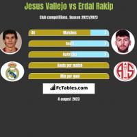 Jesus Vallejo vs Erdal Rakip h2h player stats