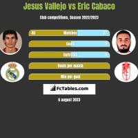 Jesus Vallejo vs Eric Cabaco h2h player stats