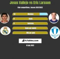 Jesus Vallejo vs Eric Larsson h2h player stats
