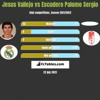 Jesus Vallejo vs Escudero Palomo Sergio h2h player stats