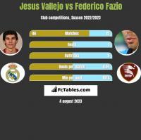 Jesus Vallejo vs Federico Fazio h2h player stats
