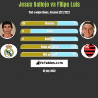Jesus Vallejo vs Filipe Luis h2h player stats