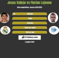 Jesus Vallejo vs Florian Lejeune h2h player stats