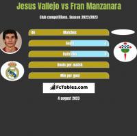 Jesus Vallejo vs Fran Manzanara h2h player stats