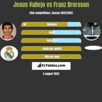 Jesus Vallejo vs Franz Brorsson h2h player stats