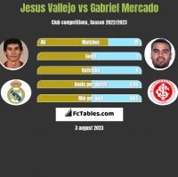 Jesus Vallejo vs Gabriel Mercado h2h player stats