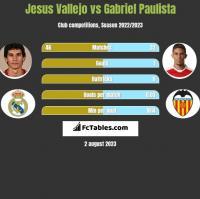 Jesus Vallejo vs Gabriel Paulista h2h player stats