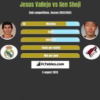 Jesus Vallejo vs Gen Shoji h2h player stats