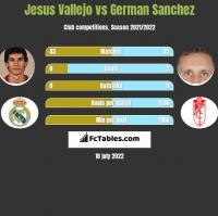 Jesus Vallejo vs German Sanchez h2h player stats