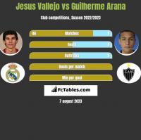 Jesus Vallejo vs Guilherme Arana h2h player stats
