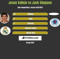 Jesus Vallejo vs Jack Simpson h2h player stats