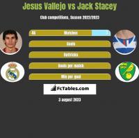 Jesus Vallejo vs Jack Stacey h2h player stats