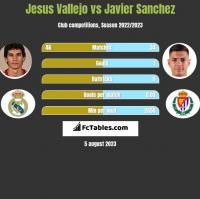 Jesus Vallejo vs Javier Sanchez h2h player stats
